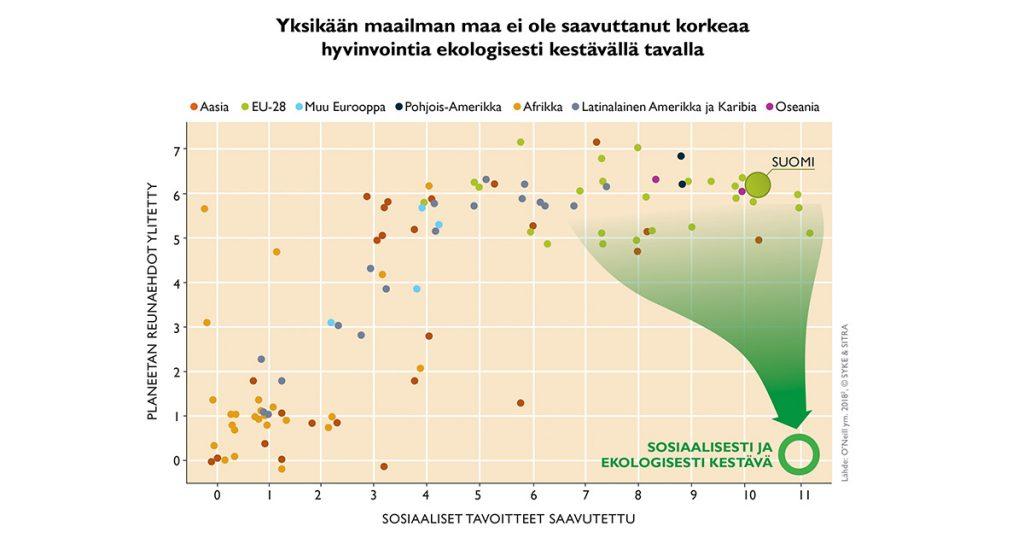 Yksikään maa ei ole saavuttanut korkeaa hyvinvointia ekologisesti kestävällä tavalla. Hyvinvointivaltiot, kuten Suomi, ovat saavuttaneet lähes kaikki sosiaaliset tavoitteet. Samanaikaisesti ne ovat kuitenkin ylittäneet suuren osan planeetan reunaehdoista.